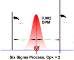 implementation of six sigma in a manufacturing process a case study Study of productivity improvement using lean six continuous process improvement teams the case study here implementation lean six sigma.